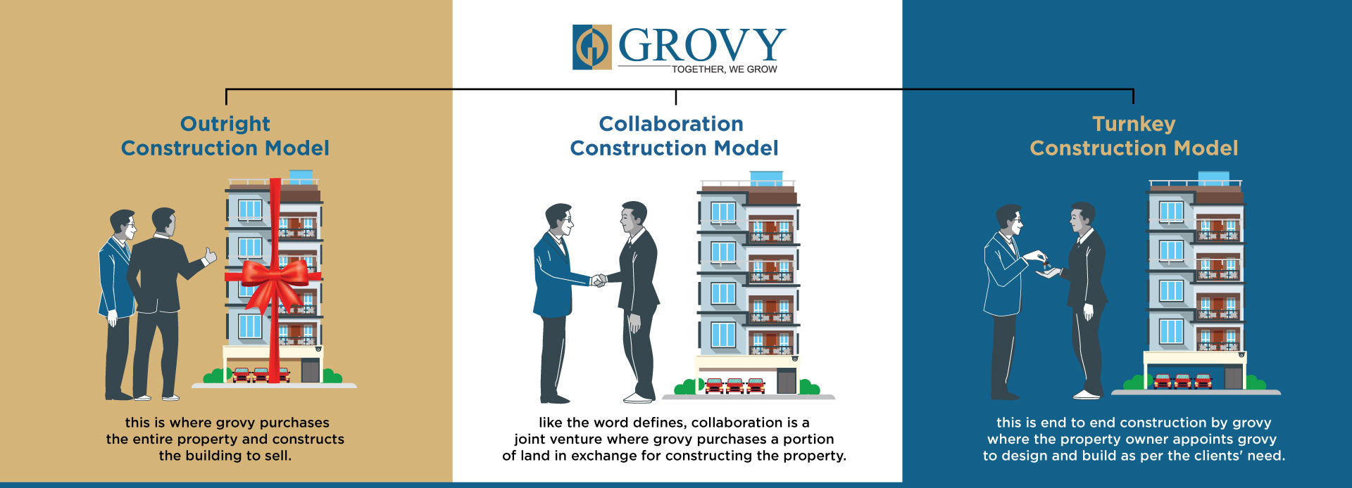 Grovy construction model