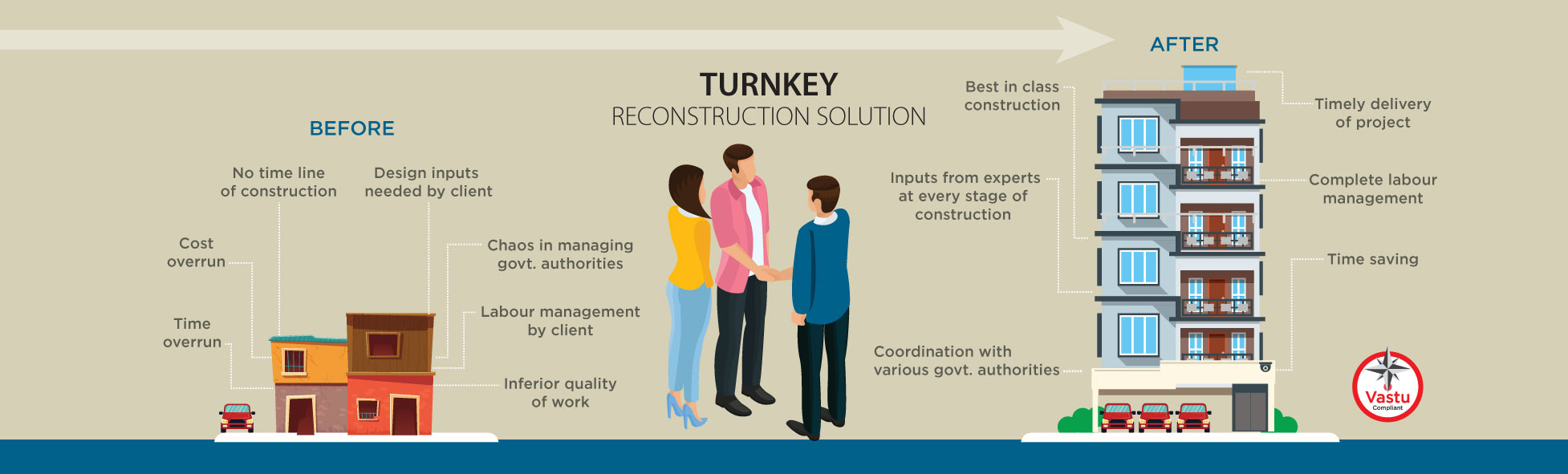 Turnkey Reconstruction Solution